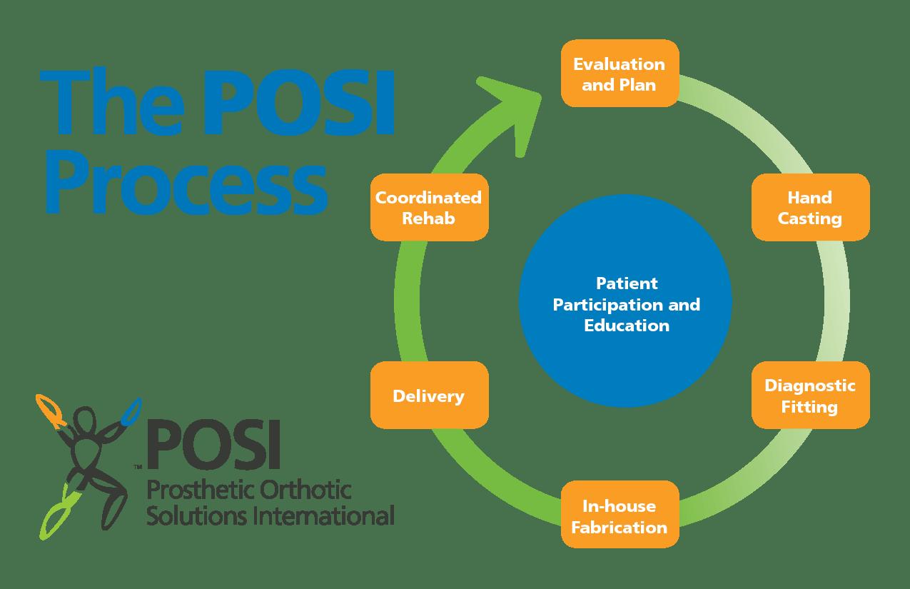 POSI Process